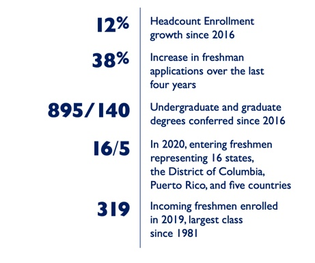 12% Headcount Enrollment growth since 2016  38% Increase in freshman applications over the last four years 895/140 Undergraduate and graduate degrees conferred since 2016 16/5 In 2020, entering freshmen representing 16 states, the District of Columbia, Puerto Rico, and five countries 319 Incoming freshmen enrolled in 2019, largest class since 1981