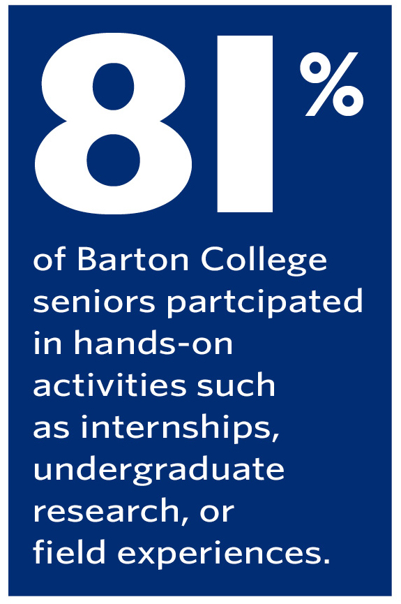 81% of Barton seniors participated in hands-on activities such as internships, undergraduate research, or field experiences